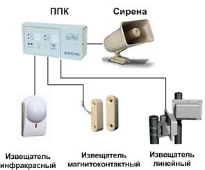 Охранная сигнализация